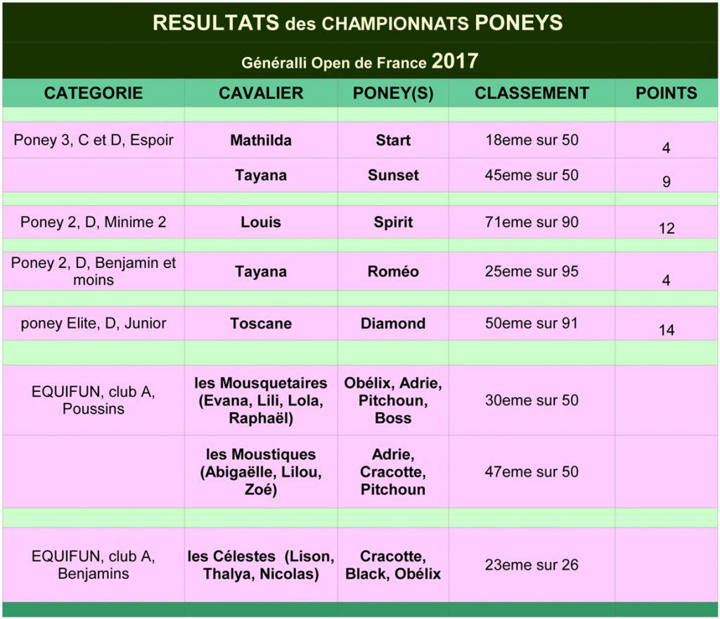 résultats-poneys-championnats-france-2017-beaugency
